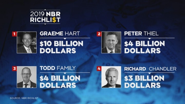 NBR Rich List sees toy tycoons hit spot number five, grow wealth by